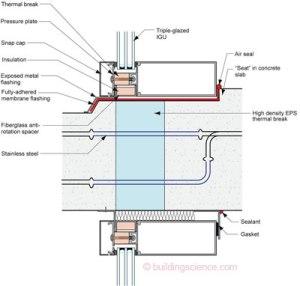 http://www.buildingscience.com/documents/insights/bsi062-thermal-bridges-redux
